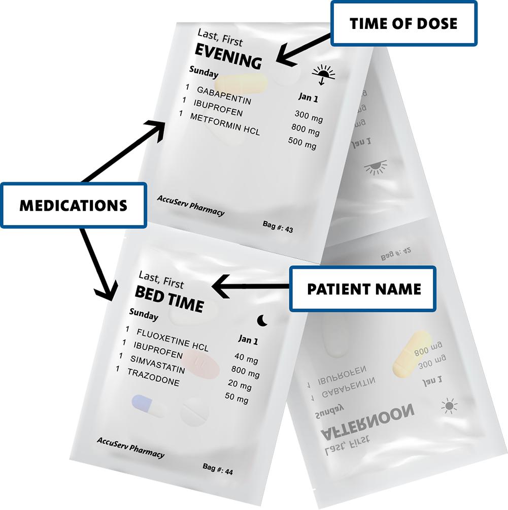 Prepackaged Medication | Pill Packet | Medication Pack